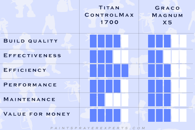 Titan ControlMax 1700 vs Graco Magnum X5 Comparison Table